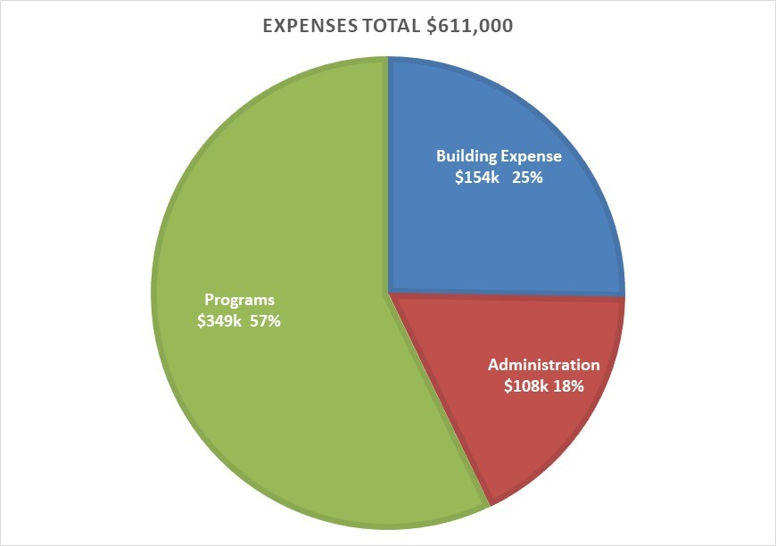 Expenses Pie Chart - First Parish in Brookline 2021-22