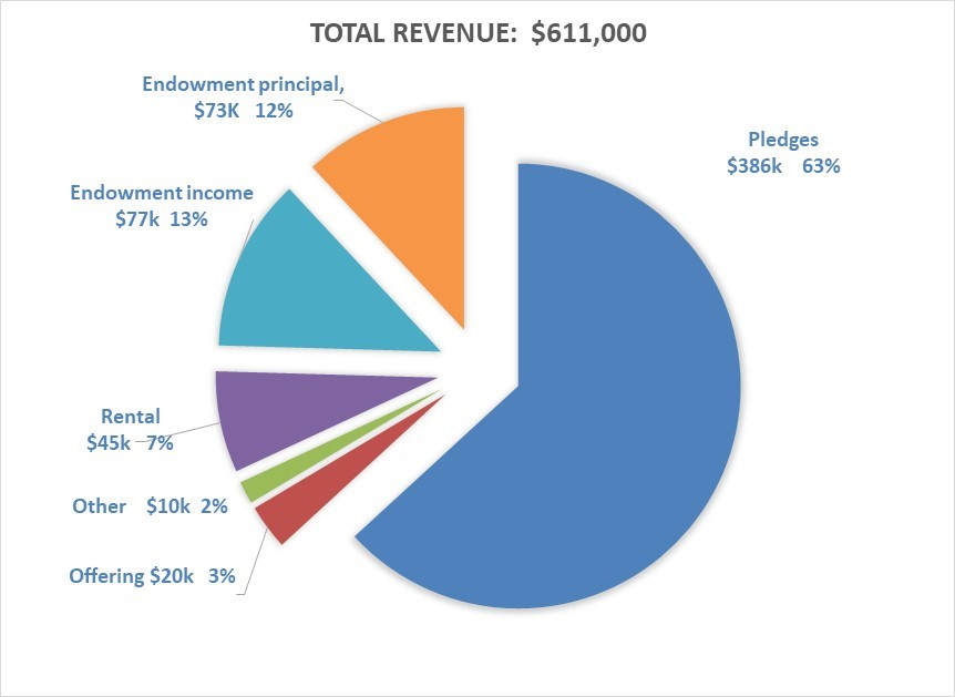 Revenue Pie Chart - First Parish in Brookline 2021-22